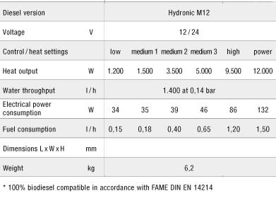 hydronic-m12-technical-data.jpg